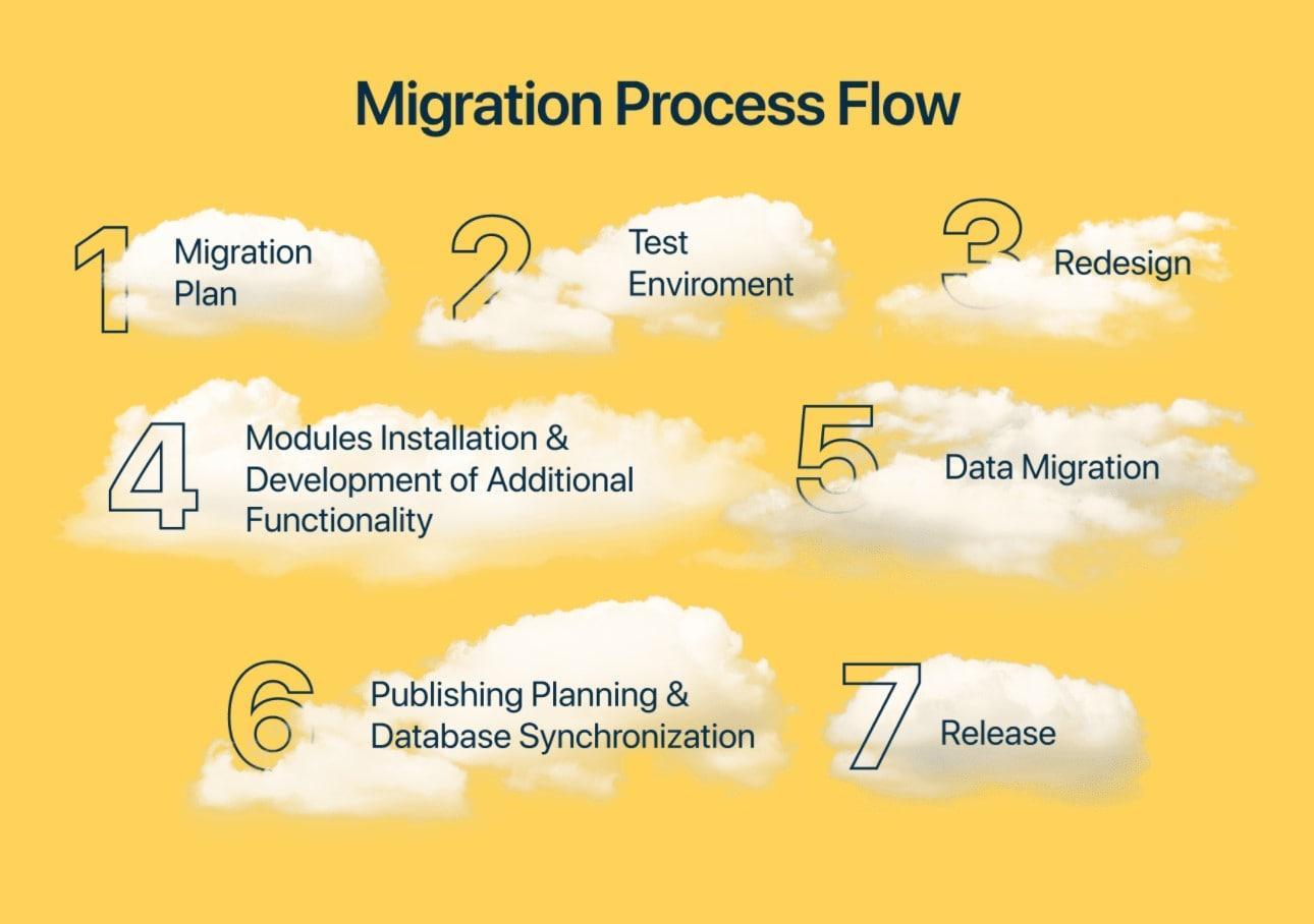 Migration process flow